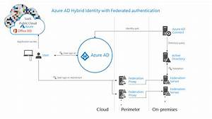 Authentication For Azure Ad Hybrid Identity Solutions