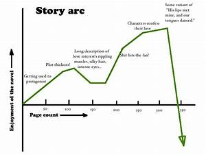 Plotting Your Story Arc