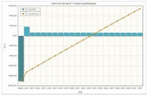 Liquidität Berechnen : lohnt sich das denn wie wirtschaftlich sind photovoltaikanlagen noch photovoltaik ~ Themetempest.com Abrechnung