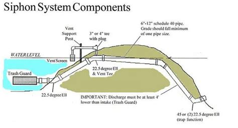 corrugated drain pipe pond siphon systems
