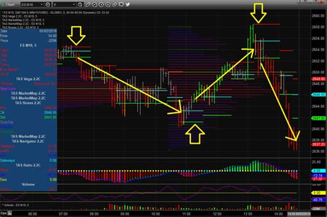 top 5 trading platforms the best tools and software for day trading warrior trading