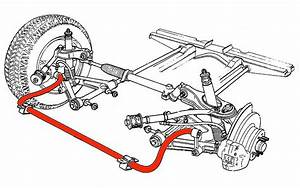 How Sway Bars Work And Why You Should Care