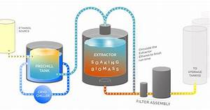 Ethanol Extraction Process