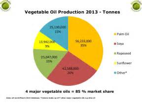 Pictures of Is Palm Oil