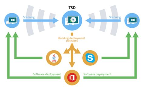 total software deployment remote  automated software