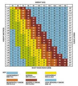 Biggest Loser Weight Loss Chart Printable