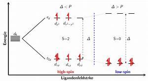 Tikz Pgf - Diagram Low Spin Vs High Spin  Modiagram