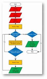 Flow Chart Algorithms