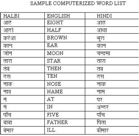 Modified Synonym Dictionary by 4 A Simple Concordance Program 8 Which Can Readily Be