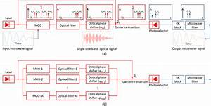 A  Block Diagram For The Introduction Of A Phase Shift On