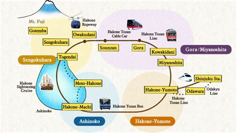 small japanese soaking hakone package odakyu travel