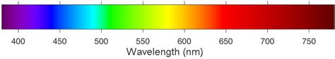 wavelength and color color by wavelength quiz