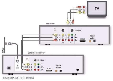Direct Tv To Hdmi Wiring Diagram by How To Hookup A Dvd Recorder To Directv Or Dish Network