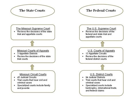 What The Difference Between State Federal Courts