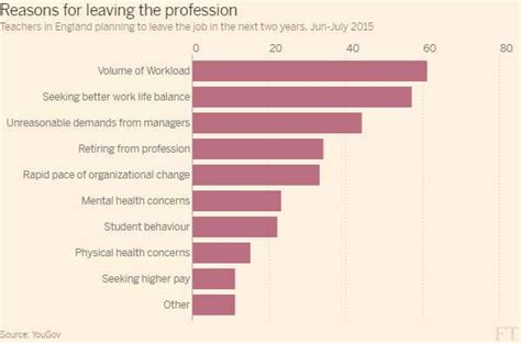 Reasons For Leaving A by An Investigation In To Why Teachers Leave The Profession