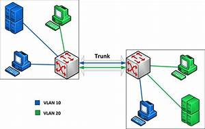 Vlan Network Segmentation And Security