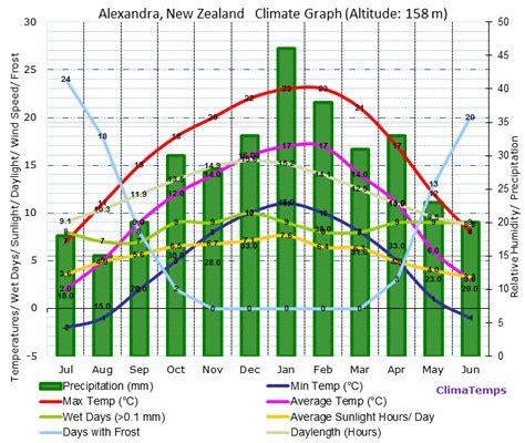 alexandra climate alexandra temperatures alexandra weather averages