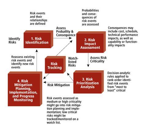 Risk Identification  The Mitre Corporation