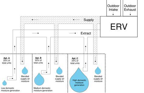 establishing moisture in multifamily buildings walls