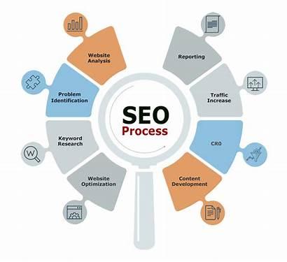 Seo Changes Company Process Google Bangalore Algorithms