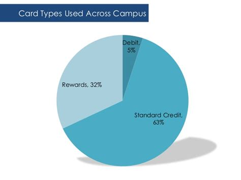 Compare no annual fee rewards credit cards and earn points on all eligible purchases without paying a yearly. Accepting Credit Cards for Tuition Without Incurring Fees
