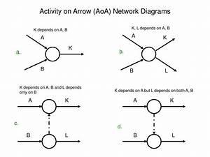 Ppt - Activity On Arrow  Aoa  Network Diagrams Powerpoint Presentation