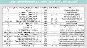 Beton Mischverhältnis Tabelle : kurzbezeichnungen westbeton lieferbeton gmbh ~ A.2002-acura-tl-radio.info Haus und Dekorationen