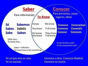Spanish Saber Conocer Powerpoint  U0026 Interactive Notebook