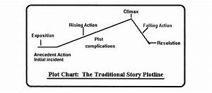 The Interlopers By Saki Plot Diagram
