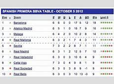 real madrid vs barcelona history