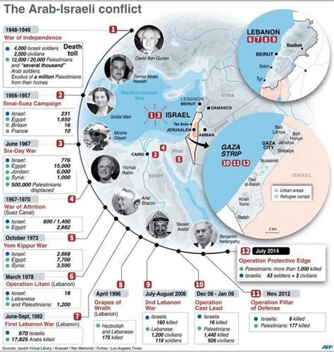 israel palestine conflict timeline afp news agency on timeline infographic and history