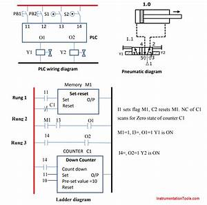 Plc Pneumatic Circuit Control
