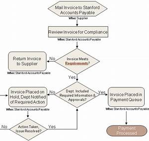 fingate invoice payment process for purchase orders With how to process invoices