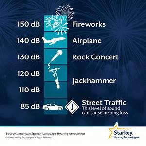 Hearingfactfriday  Fireworks Are Loud