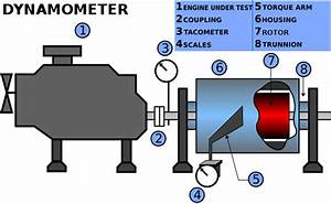 What Is A Dynamometer And How Does It Work