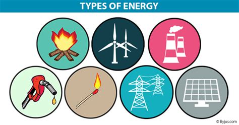 forms of clean energy types of energy what is energy types of energy