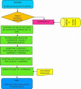 U201dbracelette U201d  Diagrama De Flujo De Proceso