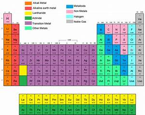 NEW IN THE PERIODIC TABLE CARBON IS IN GROUP | Periodic