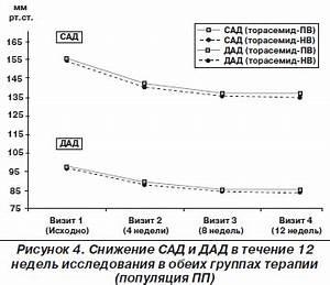 Лекарства при повышенном давлении и высоком пульсе