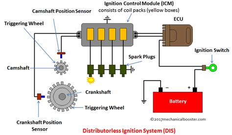 Ignition System Diagram by Distributorless Ignition System Dis Components