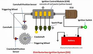 Distributorless Ignition System  Dis