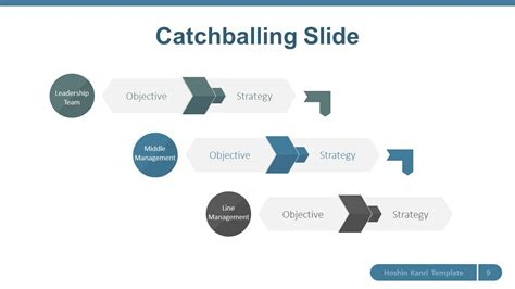 catchball template hoshin karin slidemodel