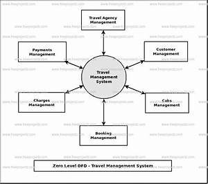 Travel Management System Dataflow Diagram  Dfd  Freeprojectz