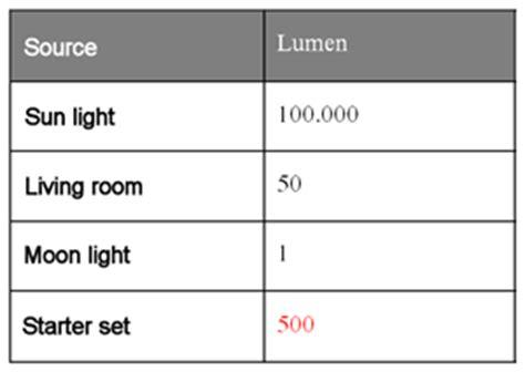 wieviel lumen braucht ein raum wieviel lumen braucht ein raum