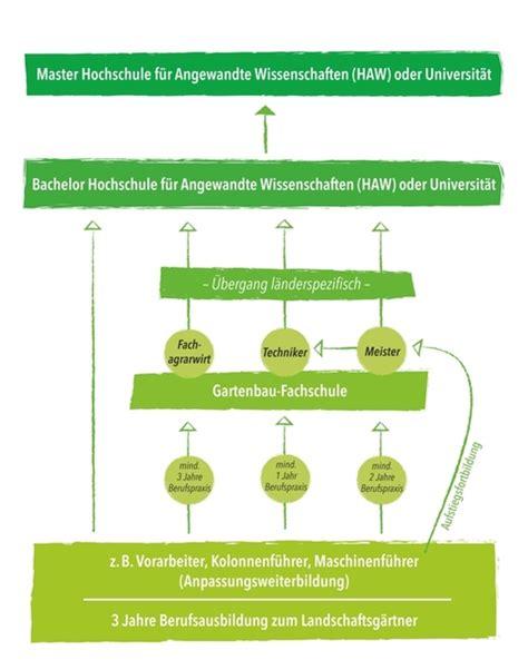 Garten Landschaftsbau Studieren by Link Galabau Ausbildung Garten Und Landschaftsbau Aus