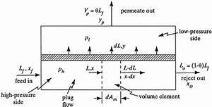 Cross-flow Model For Gas Separation By Membranes