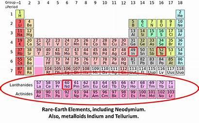 Rare Earth Elements Uses Solar Periodic Table