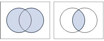 Plotting How Plot Venn Diagrams With Mathematica