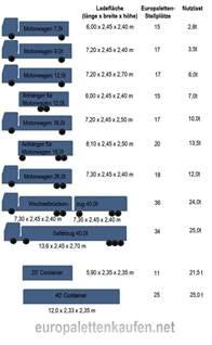 ladefläche 7 5 tonner ladefläche 7 5 tonner jtleigh hausgestaltung ideen
