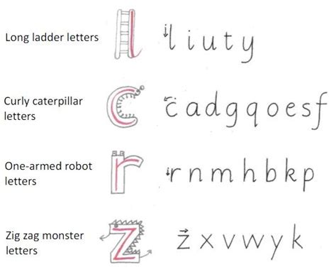 alphabet grouping ece language handwriting letter